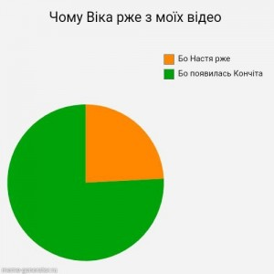 Pie Chart Create Meme Meme Arsenal Com